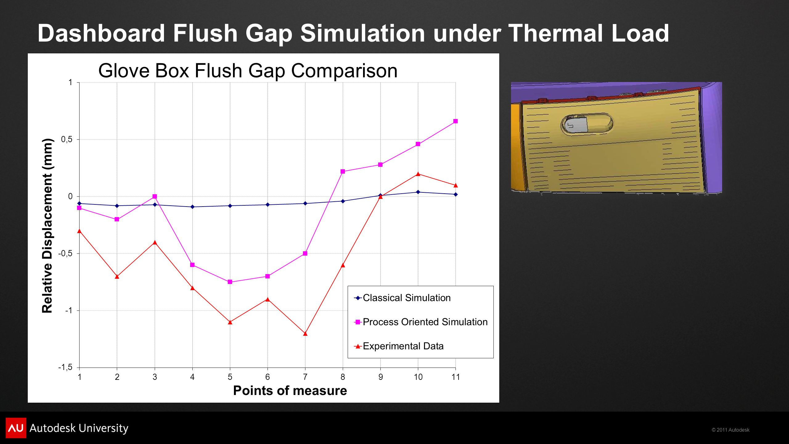 © 2011 Autodesk Dashboard Flush Gap Simulation under Thermal Load