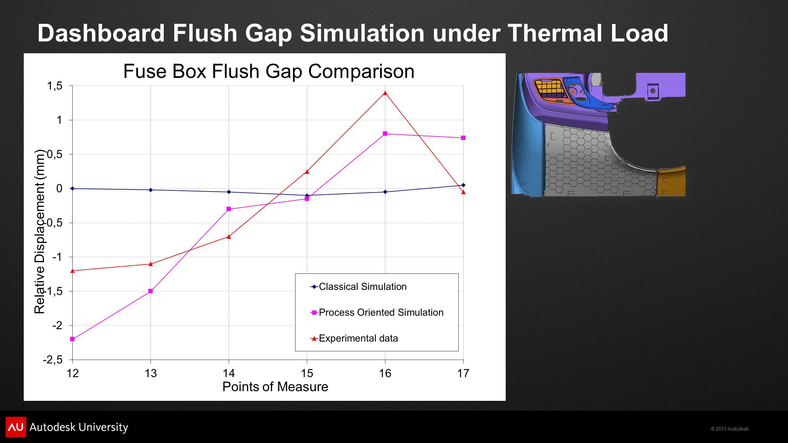 © 2011 Autodesk Dashboard Flush Gap Simulation under Thermal Load