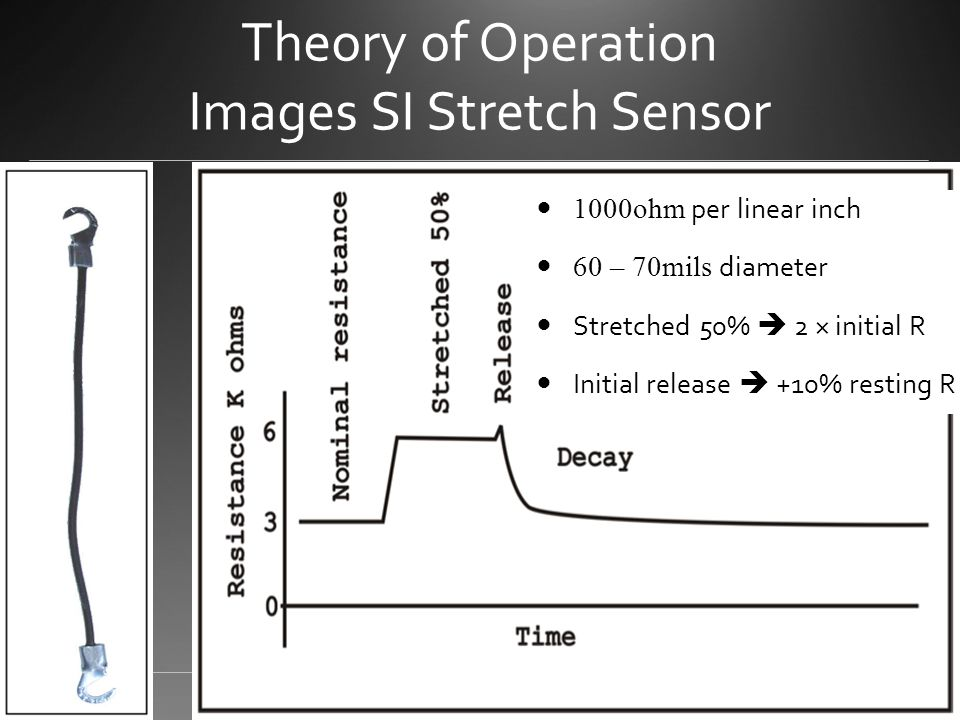 Theory of Operation Images SI Stretch Sensor 1000ohm per linear inch 60 – 70mils diameter Stretched 50%  2 × initial R Initial release  +10% resting R
