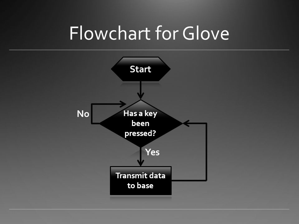 Flowchart for Glove Yes No