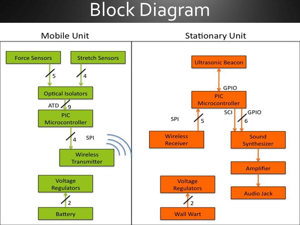 Glove Unit Microcontroller Wireless Transmitter To Optic Isolators Reset Programming