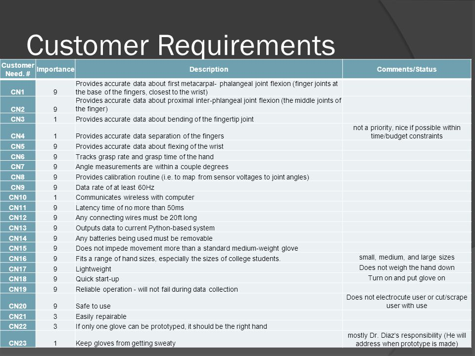 Customer Requirements Customer Need.