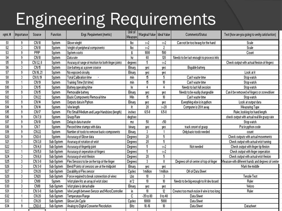 Engineering Requirements