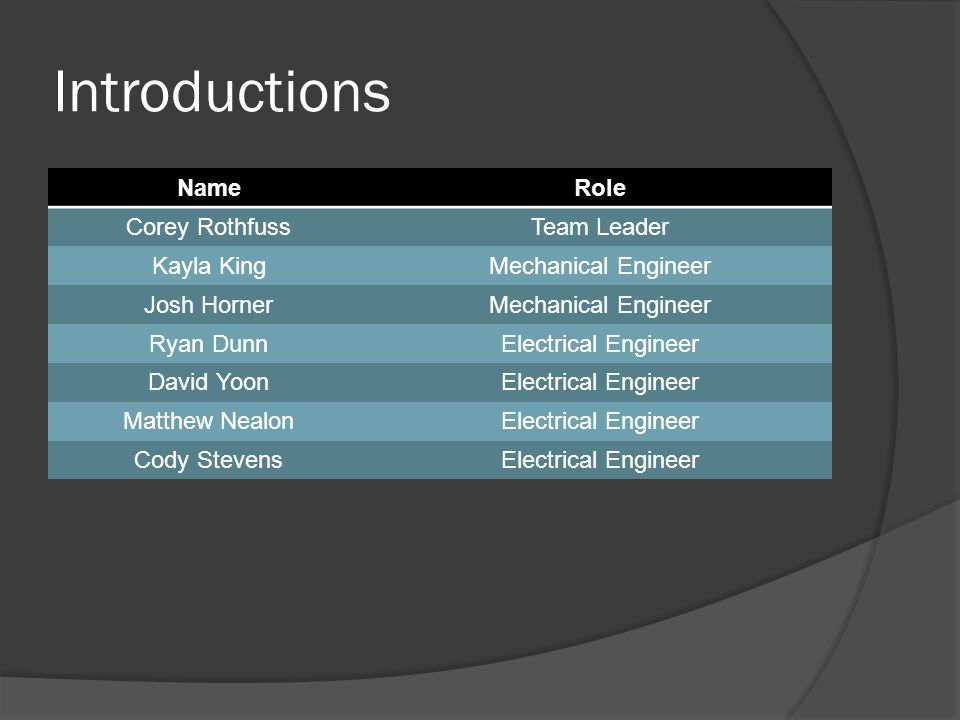 Introductions NameRole Corey RothfussTeam Leader Kayla KingMechanical Engineer Josh HornerMechanical Engineer Ryan DunnElectrical Engineer David YoonElectrical Engineer Matthew NealonElectrical Engineer Cody StevensElectrical Engineer