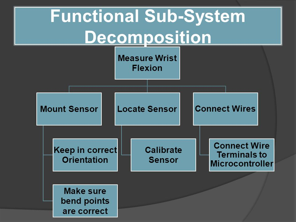 Measure Wrist Flexion Mount Sensor Keep in correct Orientation Make sure bend points are correct Locate Sensor Calibrate Sensor Connect Wires Connect Wire Terminals to Microcontroller Functional Sub-System Decomposition