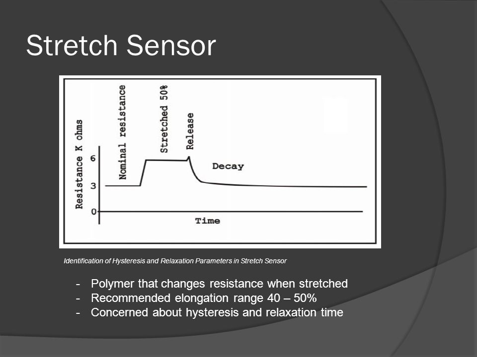 Stretch Sensor -Polymer that changes resistance when stretched -Recommended elongation range 40 – 50% -Concerned about hysteresis and relaxation time