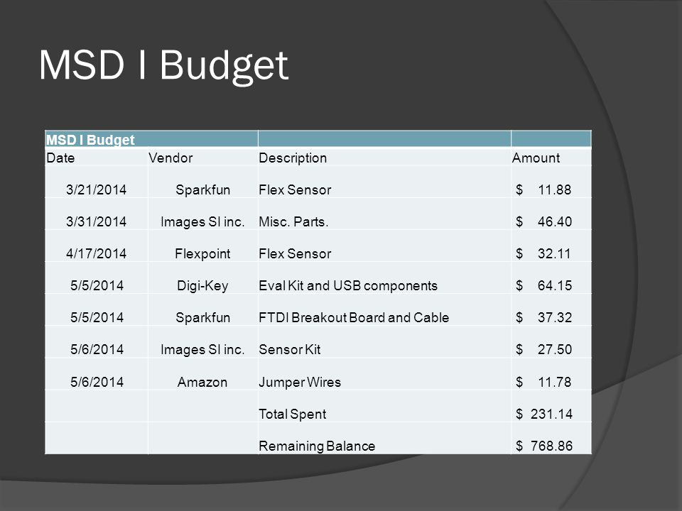 MSD I Budget DateVendorDescriptionAmount 3/21/2014SparkfunFlex Sensor $ 11.88 3/31/2014Images SI inc.Misc.