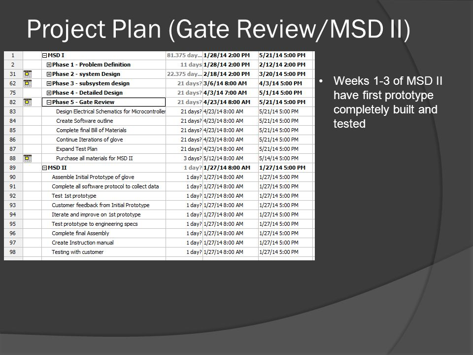 Project Plan (Gate Review/MSD II) Weeks 1-3 of MSD II have first prototype completely built and tested