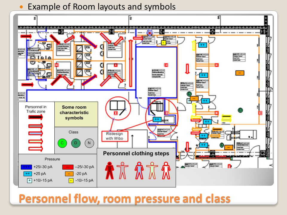 Personnel flow, room pressure and class Example of Room layouts and symbols