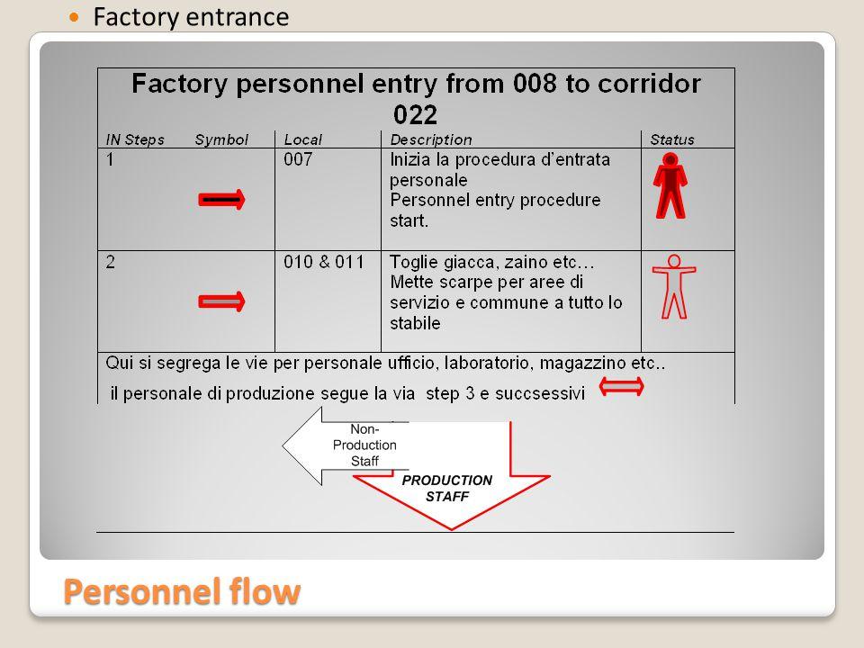 Personnel flow Factory entrance