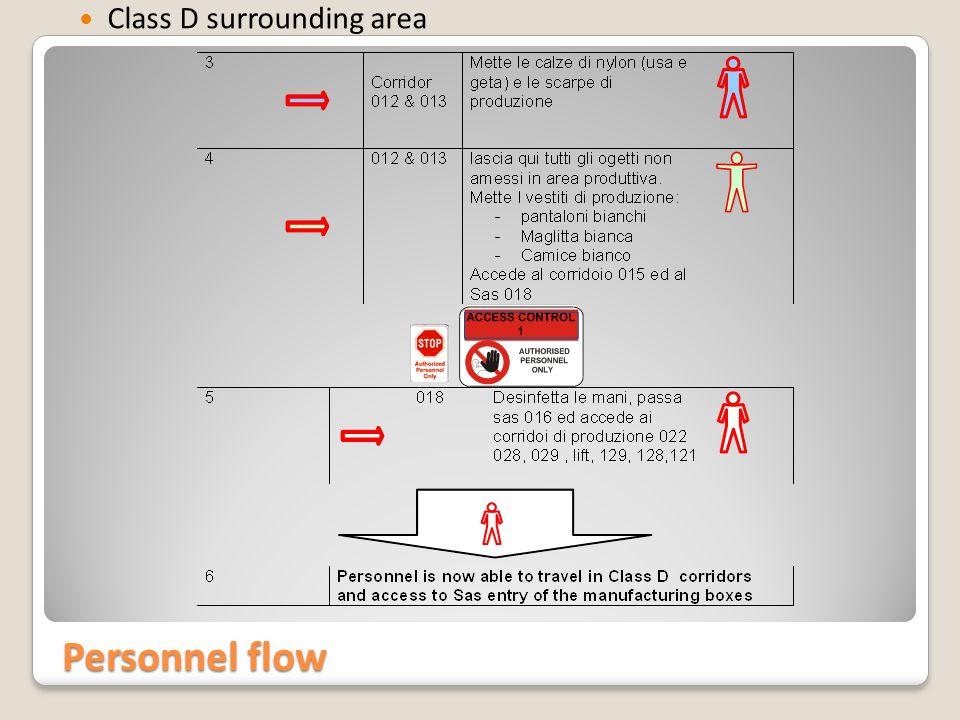 Personnel flow Class D surrounding area