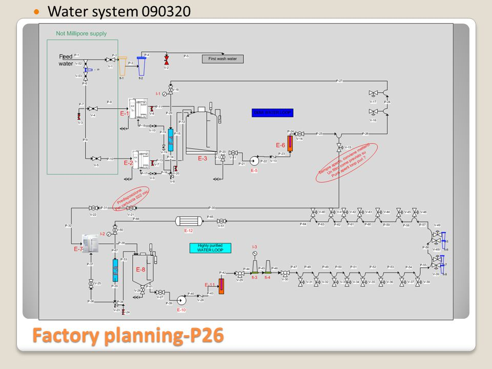 Factory planning-P26 Water system 090320