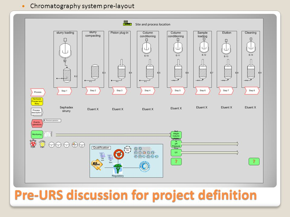 Pre-URS discussion for project definition Chromatography system pre-layout