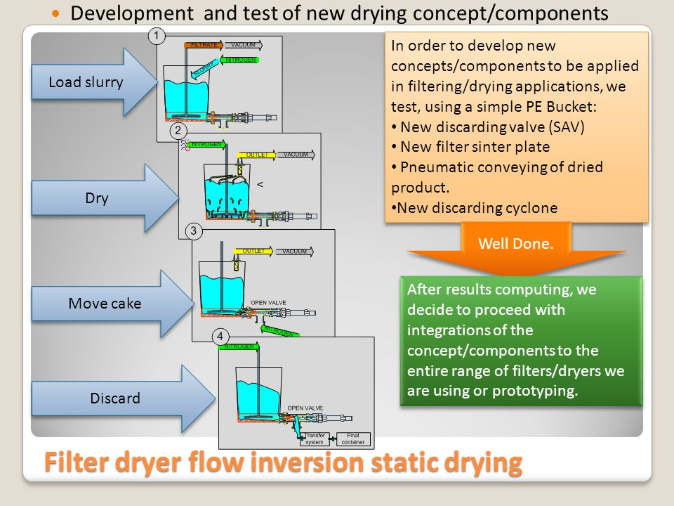 Filter dryer flow inversion static drying Development and test of new drying concept/components Load slurry Dry Move cake Discard In order to develop new concepts/components to be applied in filtering/drying applications, we test, using a simple PE Bucket: New discarding valve (SAV) New filter sinter plate Pneumatic conveying of dried product.