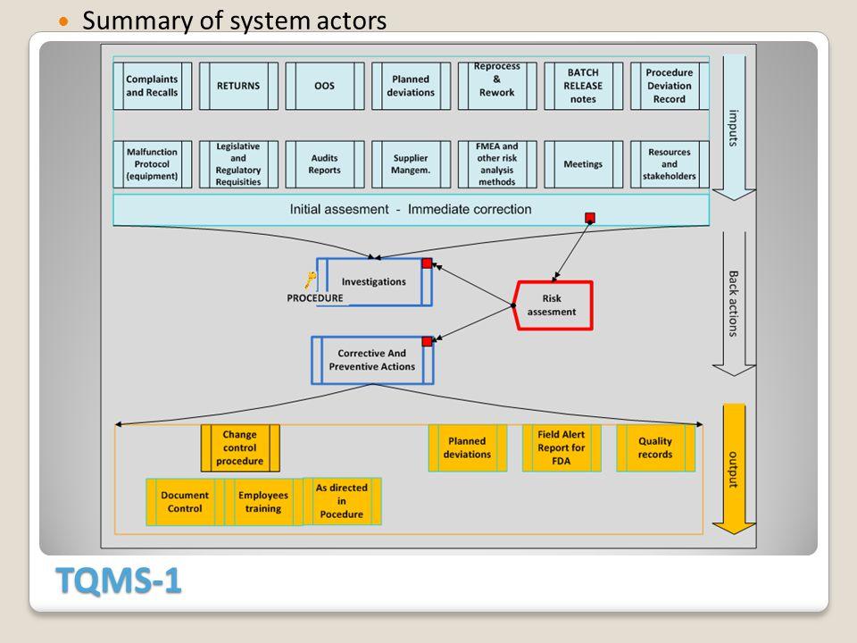 TQMS-1 Summary of system actors