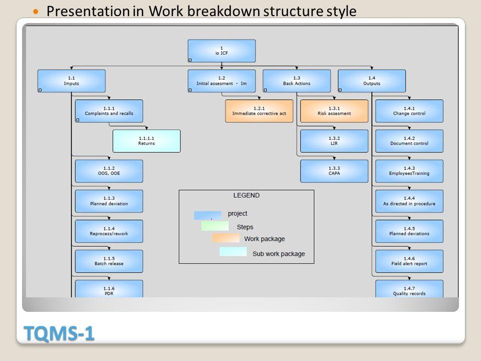 TQMS-1 Presentation in Work breakdown structure style