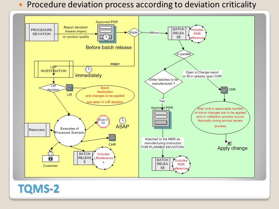 TQMS-2 Procedure deviation process according to deviation criticality