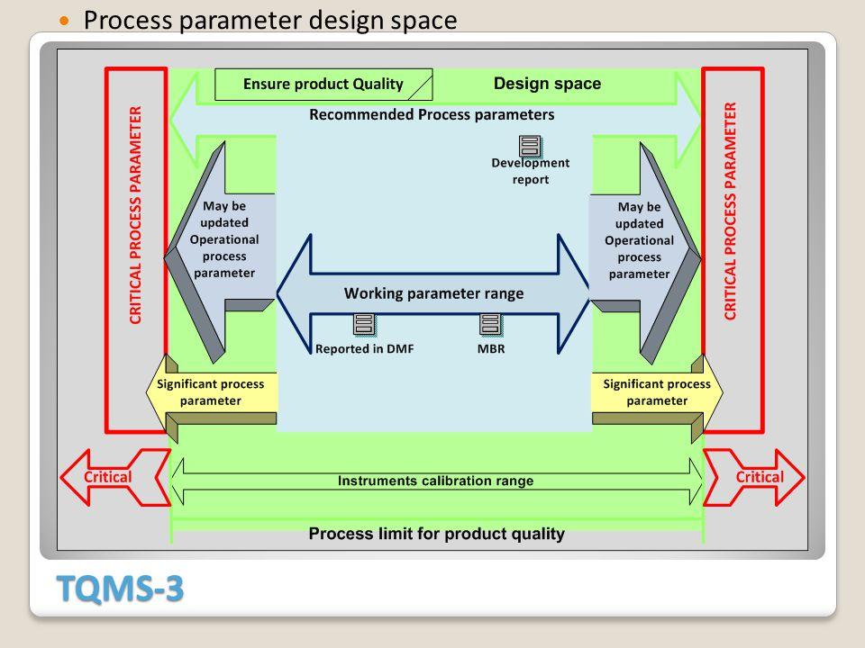 TQMS-3 Process parameter design space