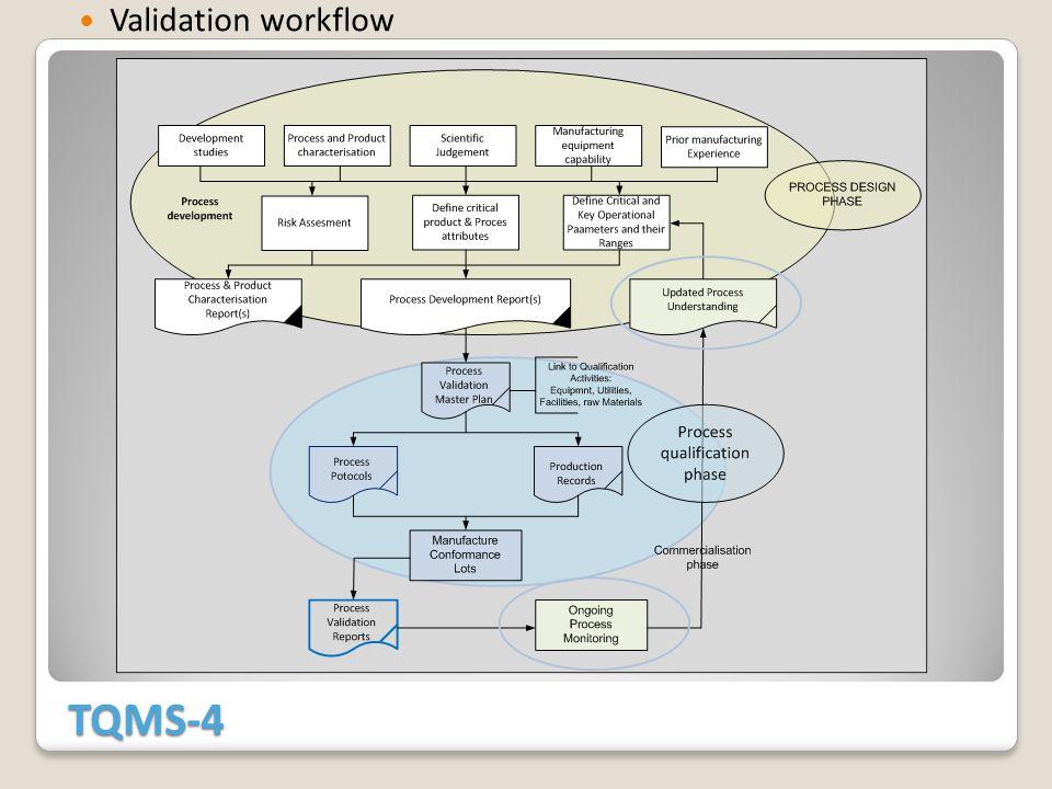 TQMS-4 Validation workflow
