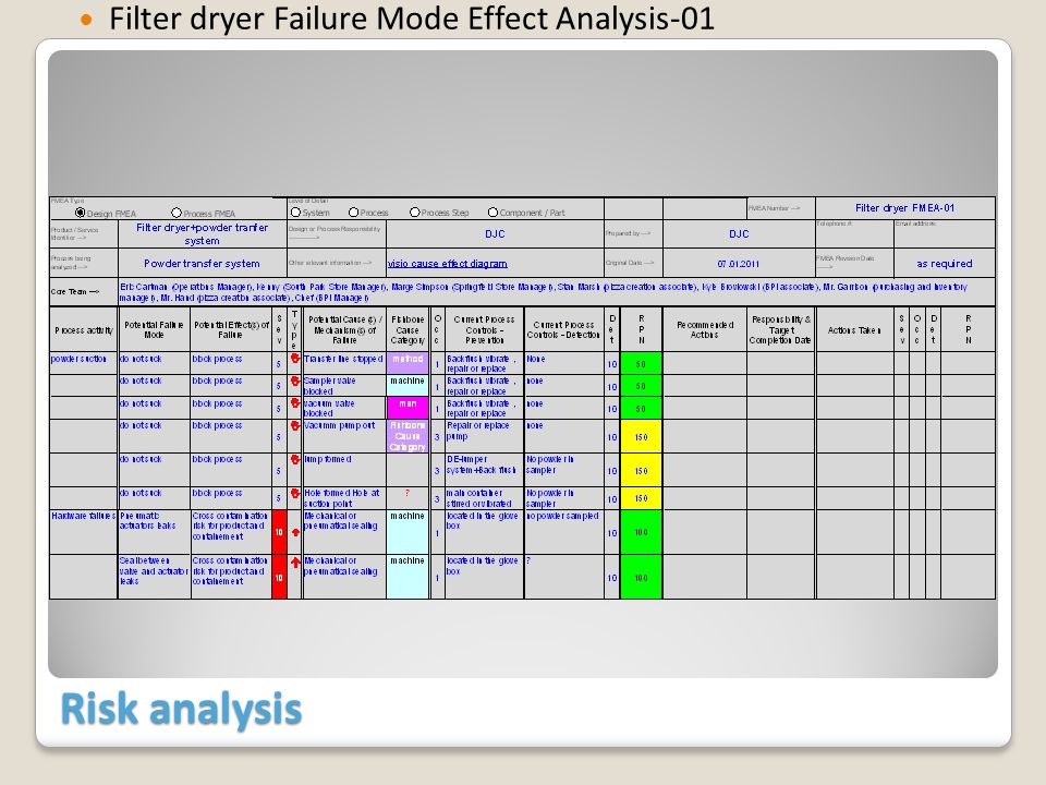 Risk analysis Filter dryer Failure Mode Effect Analysis-01