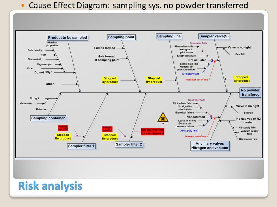Risk analysis Cause Effect Diagram: sampling sys. no powder transferred