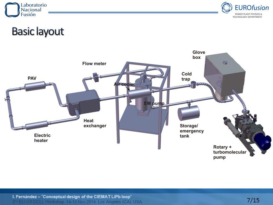 8/15 I.Fernández – Conceptual design of the CIEMAT LiPb loop 2 nd EU-US DCLL Workshop.