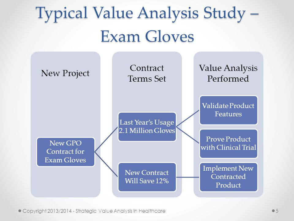 Typical Value Analysis Study – Exam Gloves Value Analysis Performed Contract Terms Set New Project New GPO Contract for Exam Gloves Last Year's Usage
