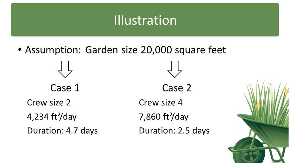 Illustration Assumption: Garden size 20,000 square feet Case 1 Crew size 2 4,234 ft²/day Duration: 4.7 days Case 2 Crew size 4 7,860 ft²/day Duration: