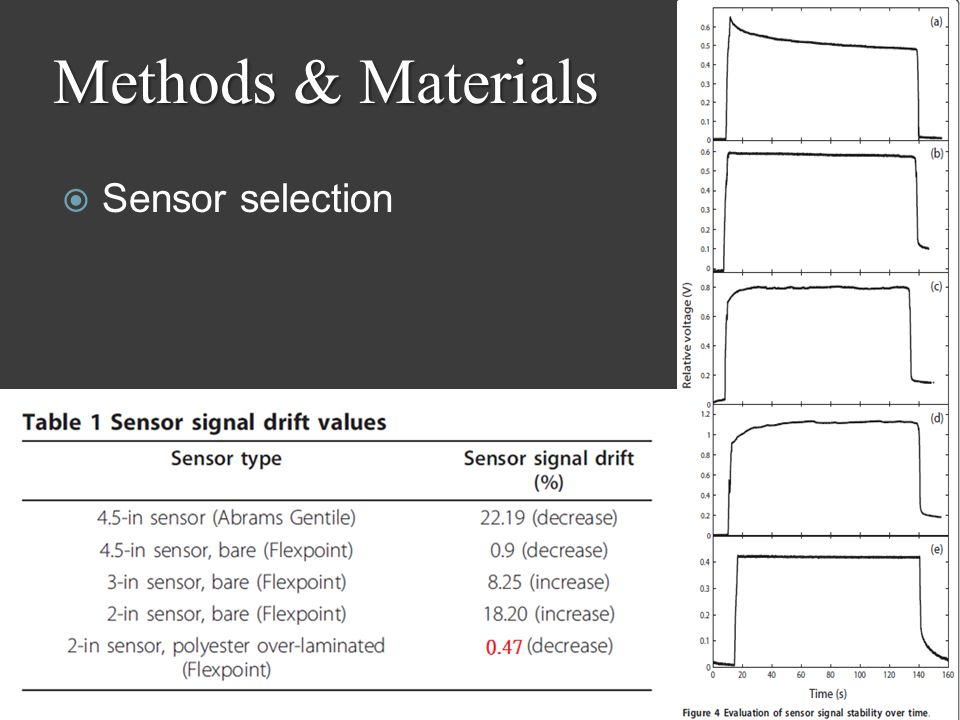  Sensor selection Methods & Materials 12/7/20117