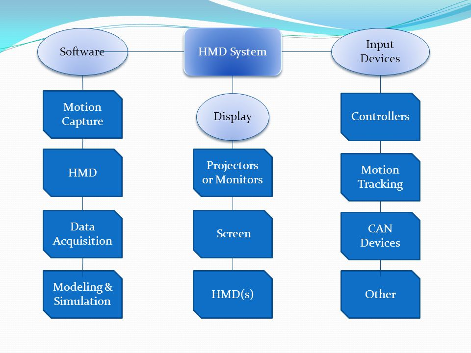 HMD System Software Input Devices Motion Capture Display HMD Data Acquisition Modeling & Simulation Projectors or Monitors Screen HMD(s) Controllers M