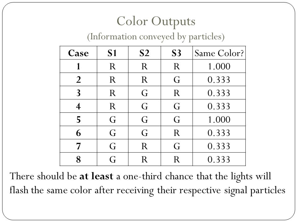 Color Outputs (Information conveyed by particles) There should be at least a one-third chance that the lights will flash the same color after receiving their respective signal particles CaseS1S2S3Same Color.