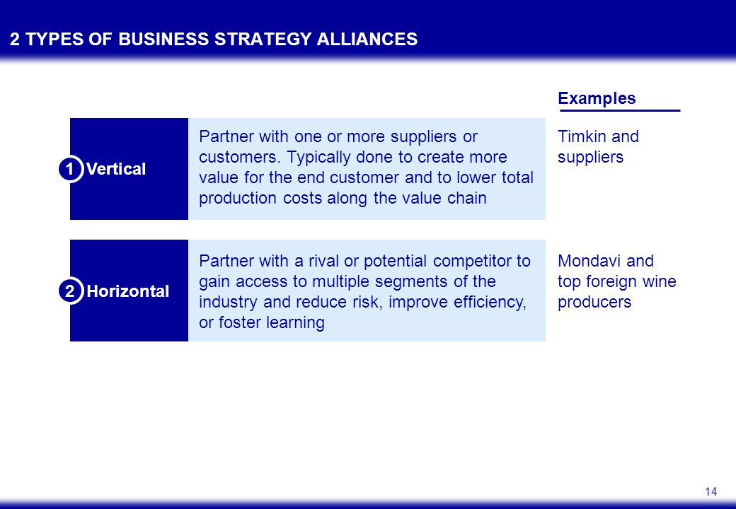 14 2 TYPES OF BUSINESS STRATEGY ALLIANCES Examples Timkin and suppliers Mondavi and top foreign wine producers Vertical Partner with one or more suppliers or customers.