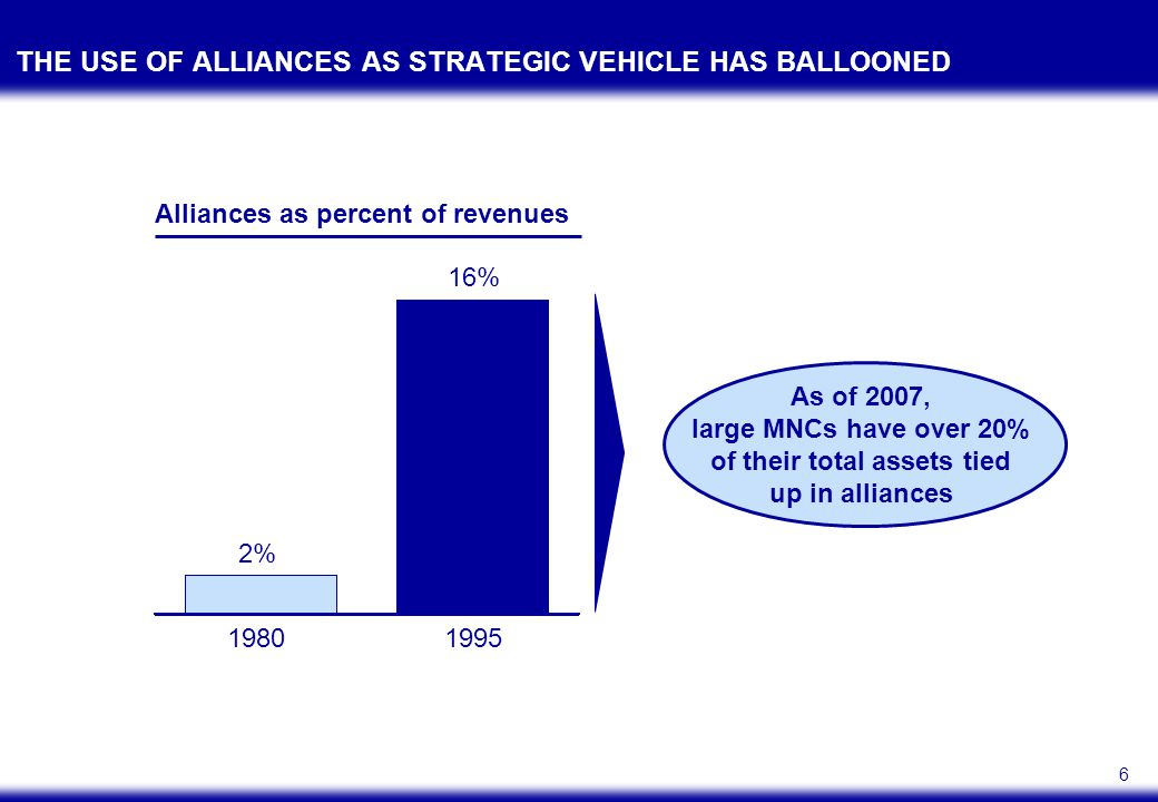 6 THE USE OF ALLIANCES AS STRATEGIC VEHICLE HAS BALLOONED 19801995 2% 16% Alliances as percent of revenues As of 2007, large MNCs have over 20% of their total assets tied up in alliances