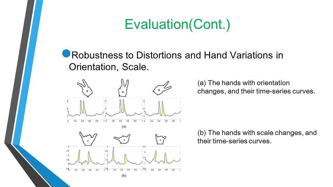 Evaluation(Cont.) Robustness to Distortions and Hand Variations in Orientation, Scale. (a) The hands with orientation changes, and their time-series c