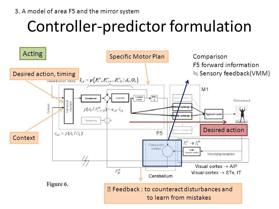 Controller-predictor formulation 3.