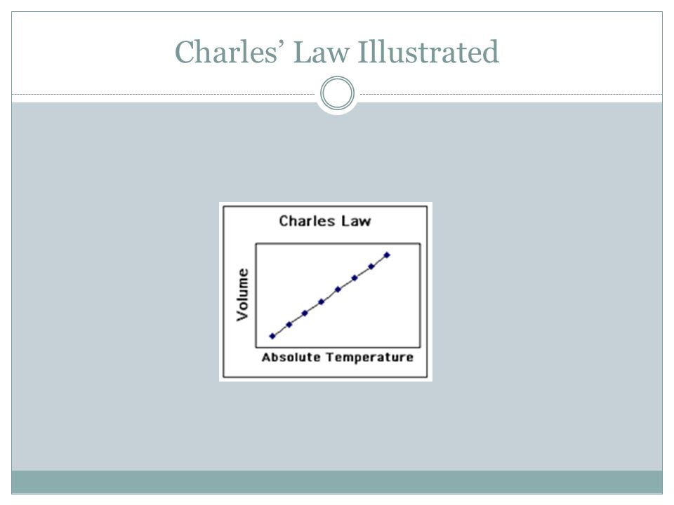 Charles' Law Illustrated