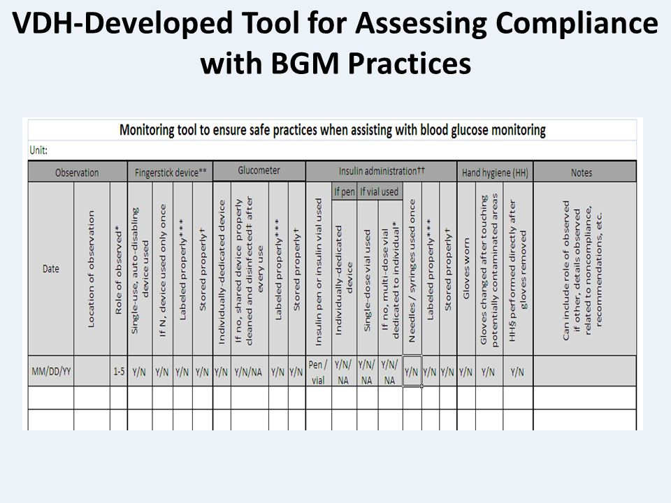 VDH-Developed Tool for Assessing Compliance with BGM Practices