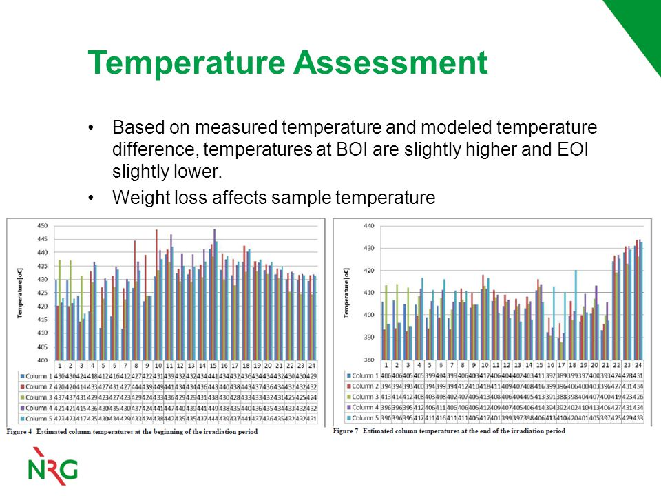 Based on measured temperature and modeled temperature difference, temperatures at BOI are slightly higher and EOI slightly lower.