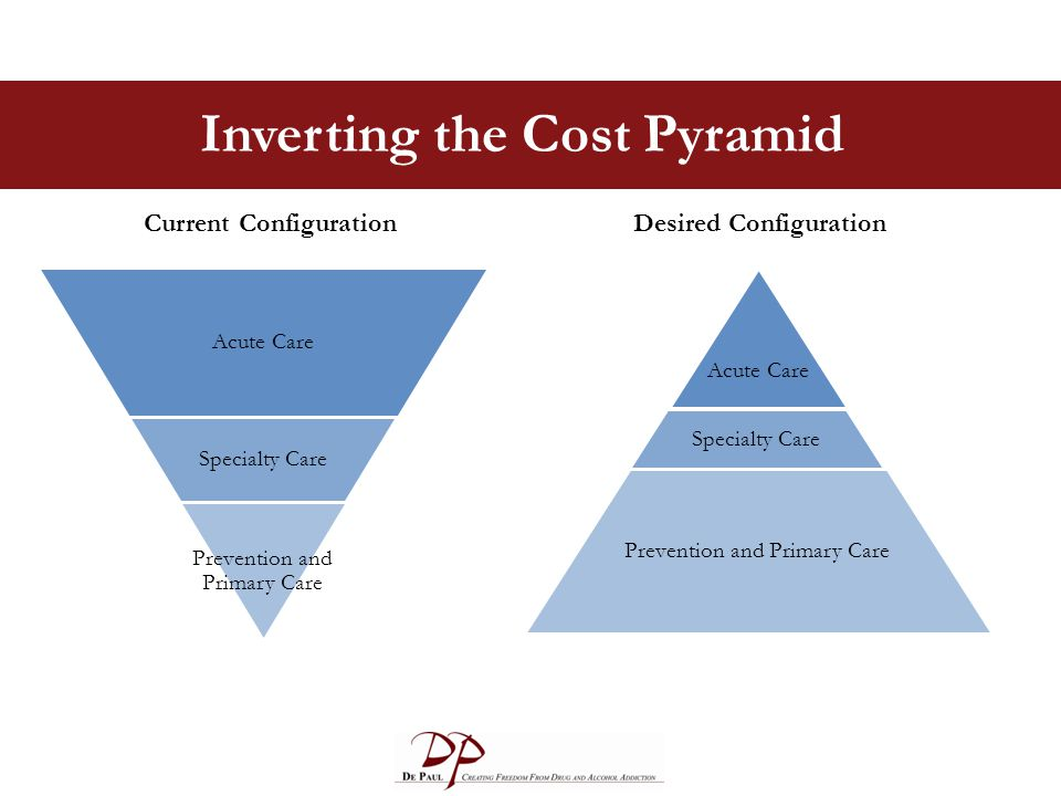 Inverting the Cost Pyramid Acute Care Specialty Care Prevention and Primary Care Acute Care Specialty Care Prevention and Primary Care Current Configu