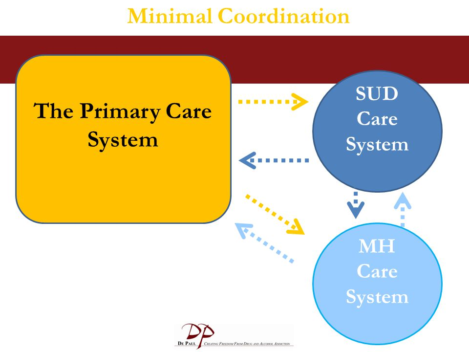 The Primary Care System SUD Care System Minimal Coordination BH and PC providers –work in separate facilities, –have separate systems, and –communicat