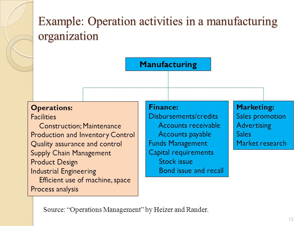 Example: Operation activities in a manufacturing organization Manufacturing Operations: Facilities Construction; Maintenance Production and Inventory