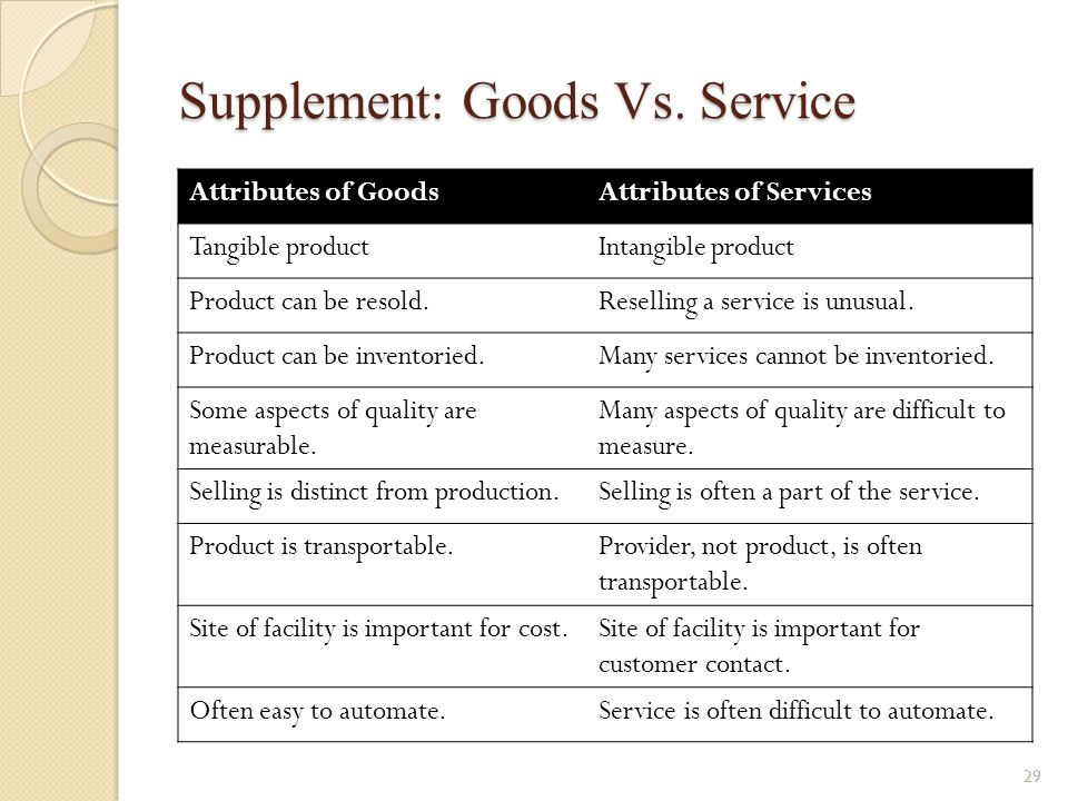 Supplement: Goods Vs. Service 29 Attributes of GoodsAttributes of Services Tangible productIntangible product Product can be resold.Reselling a servic