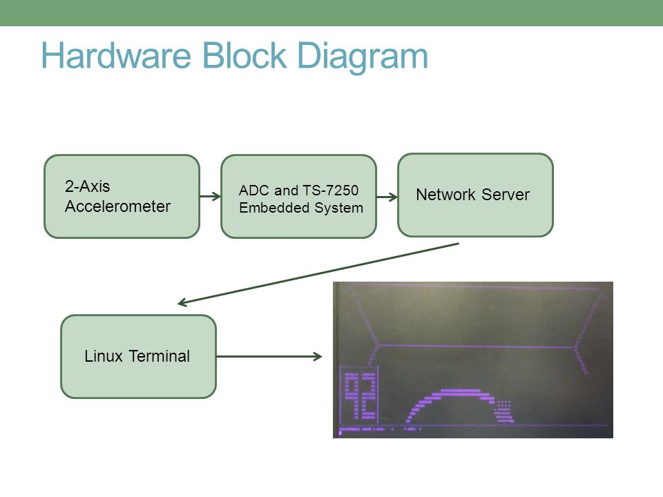 Hardware Block Diagram 2-Axis Accelerometer ADC and TS-7250 Embedded System Network ServerLinux Terminal