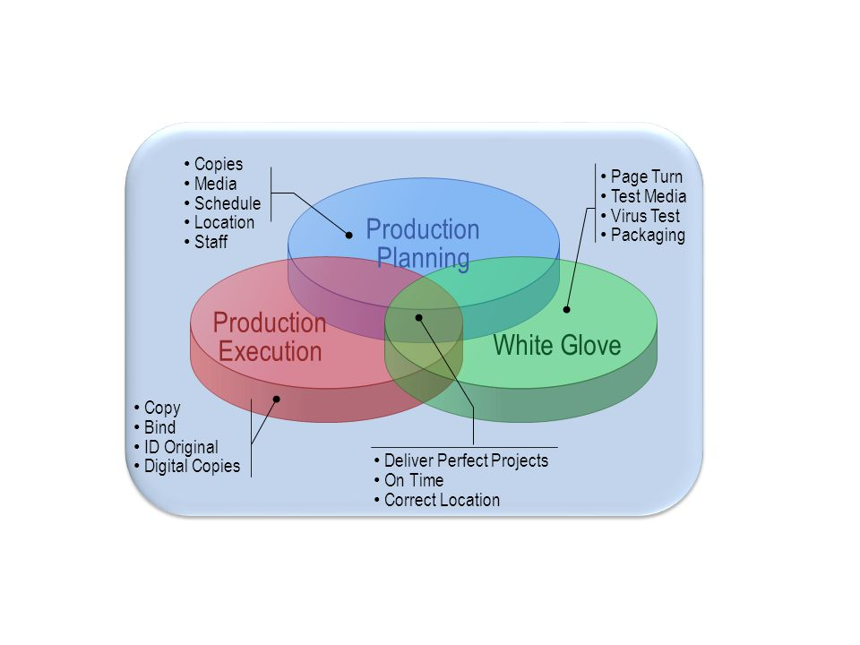 Production Planning White Glove Production Execution Page Turn Test Media Virus Test Packaging Copies Media Schedule Location Staff Copy Bind ID Original Digital Copies Deliver Perfect Projects On Time Correct Location