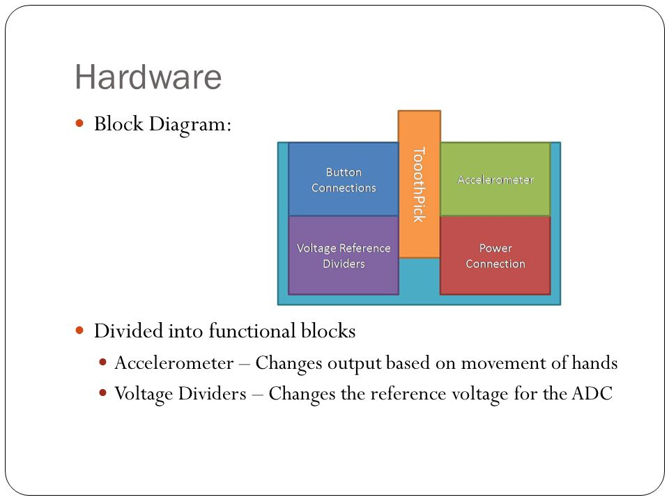 Hardware Block Diagram: Divided into functional blocks Accelerometer – Changes output based on movement of hands Voltage Dividers – Changes the reference voltage for the ADC