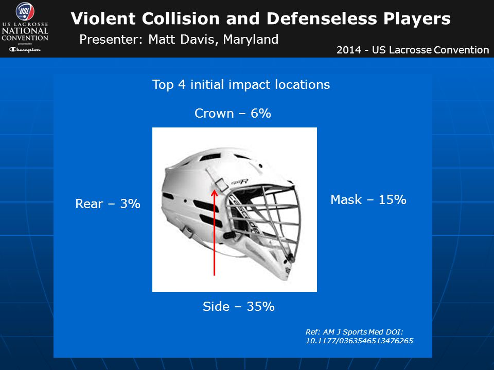 Crown – 6% Mask – 15% Rear – 3% Side – 35% Top 4 initial impact locations Ref: AM J Sports Med DOI: 10.1177/0363546513476265 Violent Collision and Defenseless Players Presenter: Matt Davis, Maryland 2014 - US Lacrosse Convention