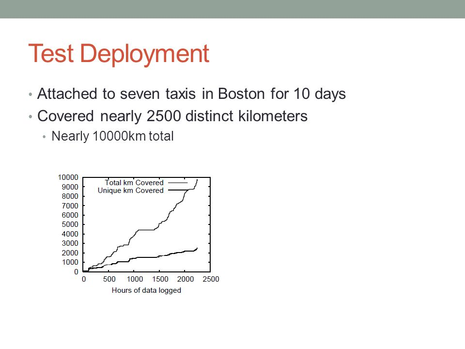 Test Deployment Attached to seven taxis in Boston for 10 days Covered nearly 2500 distinct kilometers Nearly 10000km total