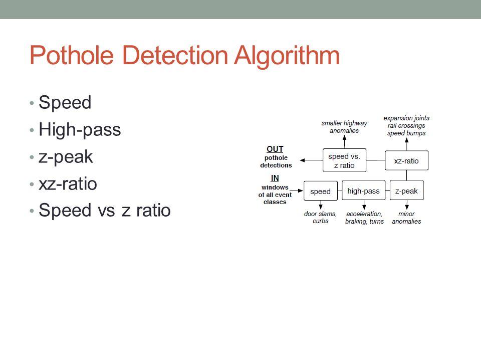 Pothole Detection Algorithm Speed High-pass z-peak xz-ratio Speed vs z ratio
