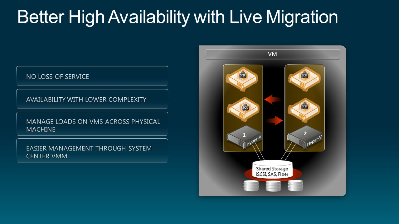 1 2 VM Shared Storage iSCSI, SAS, Fiber Host cluster Live Migration