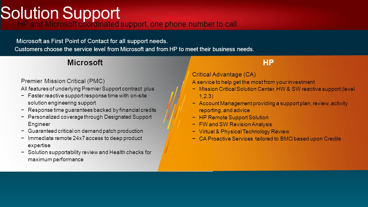 Microsoft as First Point of Contact for all support needs.